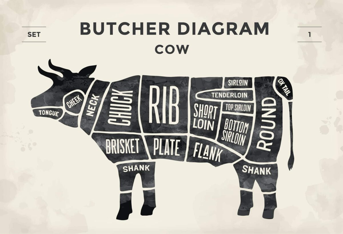 Beef Cuts 101: What You Need To Know